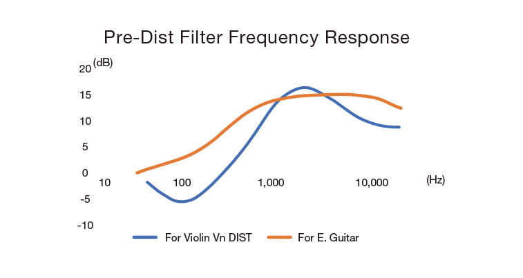 Pre-Dist Filter Frequency Response Chart comparison Violin and Guitar